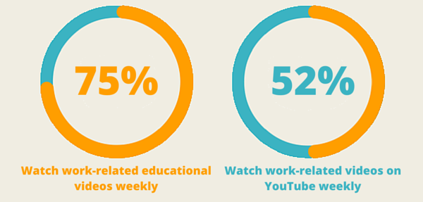 Infographic showing percentage of executives who watch work related video
