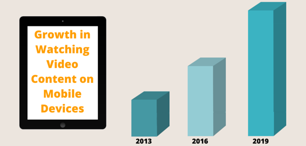Infographic showing growth in watching video on mobile devices